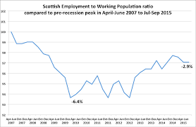 scottish economy watch ewpop to jul sep2015