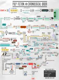 pulp fiction in chronological order does it really make a pulpfictioninfographic 1 o