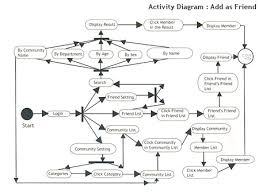 chandan sharma    portfolio   as a part of system modeling i used  object oriented design methods and uml to build use case diagrams  conceptual class diagrams interaction diagrams