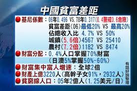 Image result for 中國經濟泡沫化