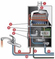 Как работает и из чего состоит <b>водонагреватель</b>. – интернет ...
