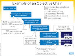 aligning business objectives to requirements part objective chains objective chain example