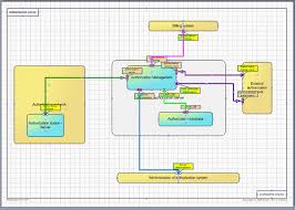 cartography of information systems with amarco and visio   system    automatic system drawing