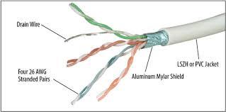 hdmi cat 6 cable wiring car wiring diagram download tinyuniverse co Cat 5e Vs Cat 6 Wiring Diagram why use shielded cat 6 cable vs unshielded cat 6 cable? hdmi cat 6 cable wiring cat 6 cable detail cat 5 cat 6 wiring diagram