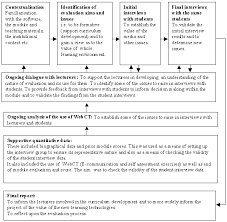 Dissertation evaluation form