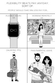 the future workplace where flexibility trounces paid time off paid time off policy infographic 3
