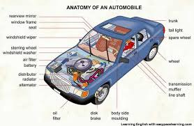 car parts vocabulary   pictures learning englishlearning the vocabulary for parts of a car inside and outside