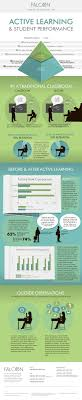 best ideas about iceberg theory freud theory active learning and student performance infographic
