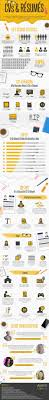 how to write a cv infographic interview cv infographic and career your resume has 3 minutes 14 seconds to make a good expression nice resume desing