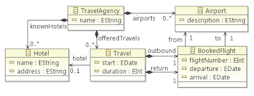 composite emf models projecttravelagency meta model