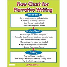 good topics to write a narrative essay on   academic essaywhat is a narrative essay  ideas  topics  examples