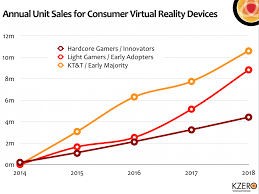 consumer virtual reality market worth 5 2bn by 2018 kzero screen shot 2013 12 30 at 11 06 22