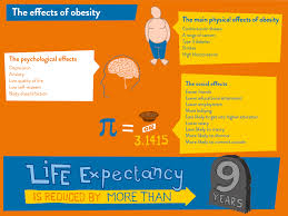 consequences of obesity morelife uk effects of obesity