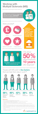 working multiple sclerosis infographic living like you working multiple sclerosis infographic
