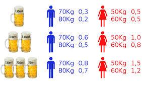 Resultado de imagen para ¿Cuántas calorías tiene la cerveza y cuál es la que menos tiene?