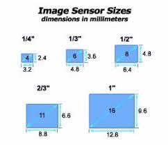 """<b>C</b>""""-Mounts, """"<b>CS</b>""""-Mounts and Sensors Explained"""