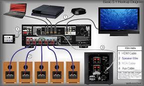 useful diagrams tutorials videos zeos 5 1 receiver hookup diagram