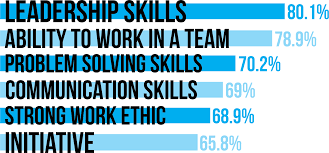 what employers really want leaders
