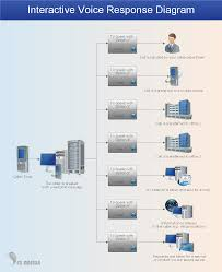 call center network diagram   network diagram examples    ivr services network diagram   computer and networks solution sample