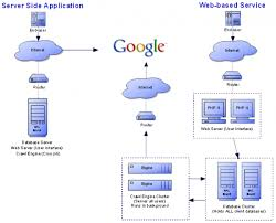 images of system architecture diagram for web application   diagramscollection system architecture diagram for web application