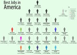 infographic best jobs in america infographic a day