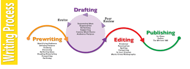 b the planning stage of writing writing skills for child diagram of writing process stages