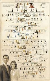 best ideas about royal families windsor fc spanish royal family tree