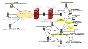 high level network diagramdescription of figure h  follows