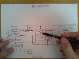 Block Diagram of the AVR Architecture - YouTube