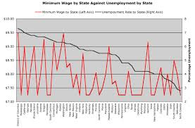 does raising the minimum wage cause an increase in unemployment plenty of states high minimum wages have low unemployment while plenty of states who use