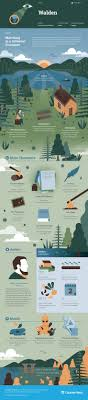 best ideas about henry david thoreau walden henry david thoreau s walden infographic to help you understand everything about the book visually learn all about the characters themes and henry david