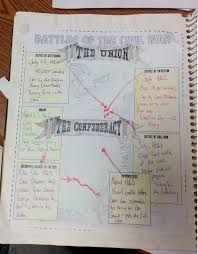 this is a worksheet about the causes of the civil war that could civil war and reconstruction interactive notebook pages for american history