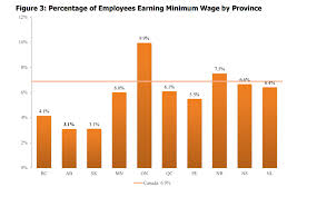 ten things to know about a 15 minimum wage in alberta parkland percentage of workers making minimum wage