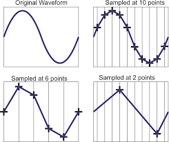 about oscilloscope sample rate labtronix test and development sampling diagrams