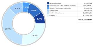 pie chart software   how to draw a pie chart using conceptdraw pro    pie chart example  donut chart   budgeted appropriations