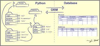 orm diagram   code slammerorm diagram
