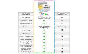 UV Light Sanitizer | UV Sterilizer Box | Sterilizes in ... - Amazon.com