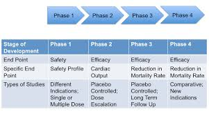 Clinical Trial End Points At Different Phases of Clinical ...