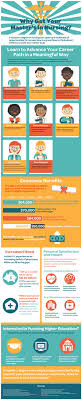 why get your master s in nursing infographic holy kaw masters in nursing infographic