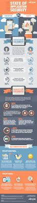 infographic perception vs reality in application security arxan infographic