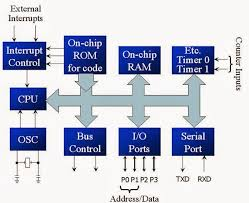 microcontroller block diagram and pin diagram of    block diagram and pin diagram of microcontroller  is  bit microcontroller  it is similar to      c  and  v