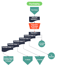 steps of accounting cycleaccounting flowcharts   purchasing flowchart