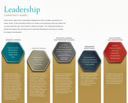 hassenfeld institute for public leadership the hassenfeld to further discuss how the hipl leadership competency model can apply to your organization contact hipl bryant edu