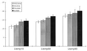 Ltempioa and w (+ 95% fiducial limits) of non-acclimated (NAc) and ...
