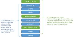 The New OSI Network Stack: Containers and <b>Half</b>-<b>Layers</b> | F5