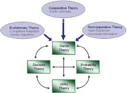 game theory interrelationship diagram    scientific figure on    figure   game theory interrelationship diagram
