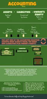 17 best images about accounting vintage paper accounting basics infographics made in piktochart