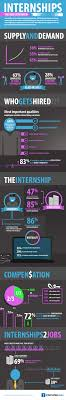 internships survey reveals the increasing importance of press releases