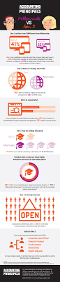millennials vs generation z what employers must know infographic millennials vs generation z consider these facts before hiring infographic