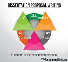 images about Doctorate Dissertation on Pinterest   Research     Pinterest